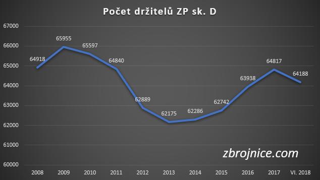 Počet držitelů zbrojního průkazu sk. D - pro výkon povolání.