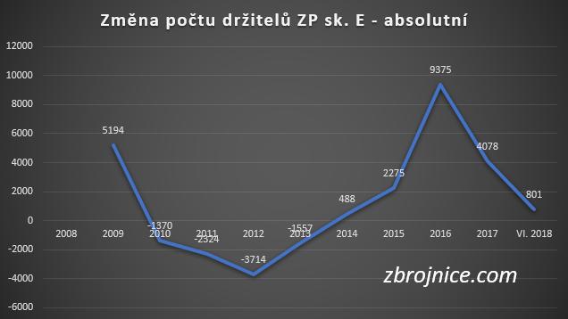 Změna počtu držitelů zbrojního průkazu sk. E.