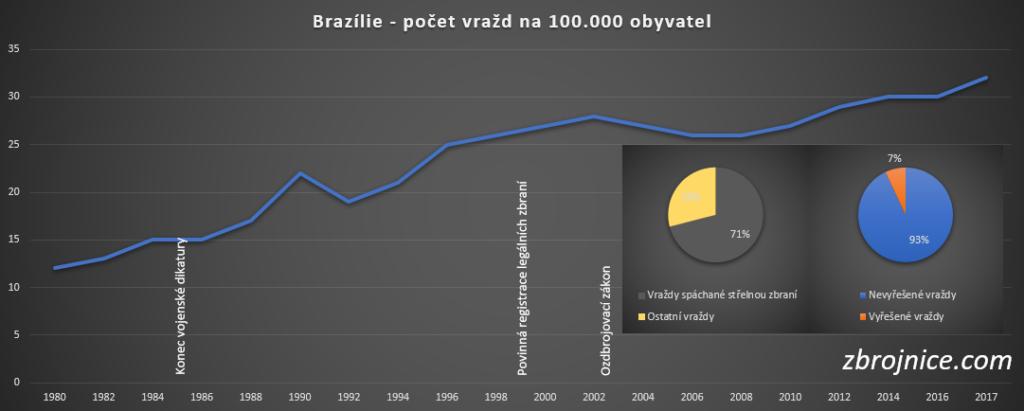 Brazílie - nárůst vražednosti.