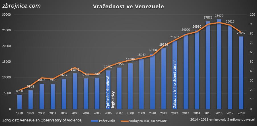 Venezuela - vražednost.