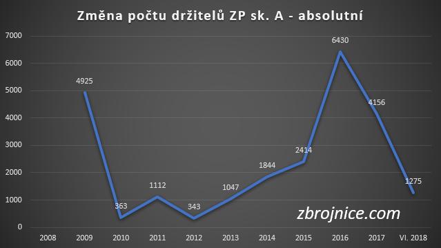 Změna počtu držitelů zbrojního průkazu sk. A.