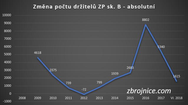 Změna počtu sportovních střelců v ČR.