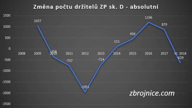 Změna počtu držitelů zbrojního průkazu sk. D.