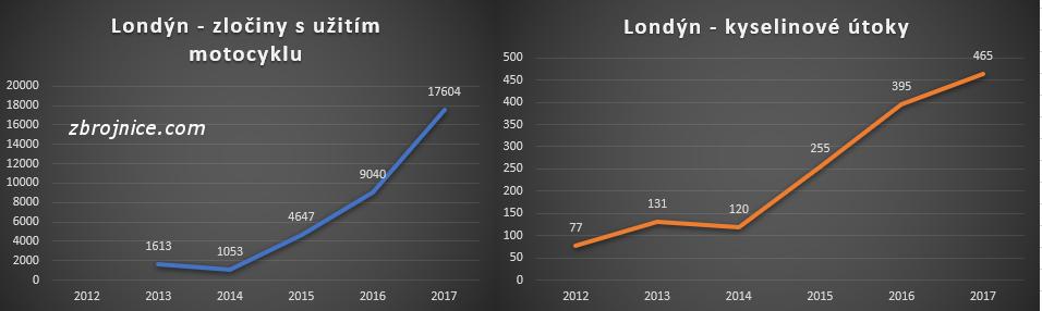 Nárůst mopedových útoků v Londýně.