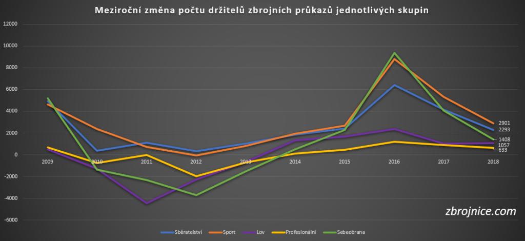 Změny počtu držitelů zbrojních průkazů podle jednotlivých skupin.