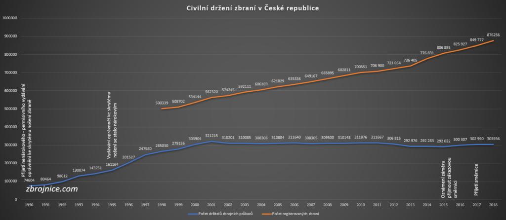 Vývoj civilního držení zbraní v ČR od pádu komunismu.