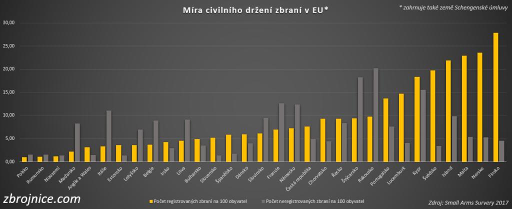 Polsko - nejvíce odzbrojený národ v Evropě